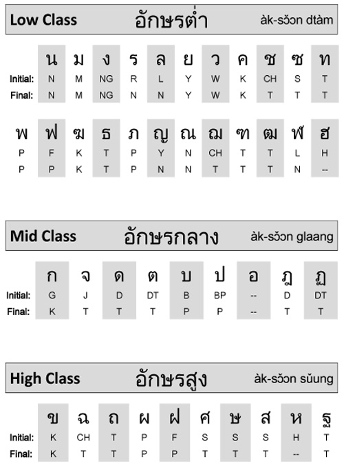 Thai Language Consonants  LetS Talk Thai